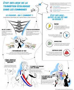 La Route en Communes - Maires et Transition ecologique - Infographie